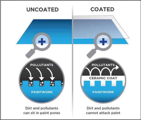 uncoated vs coated diagram